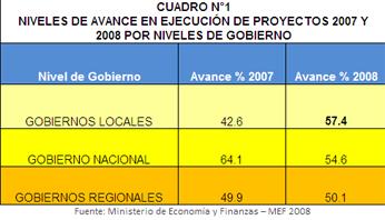 Cuadro de ejecución de gastos de gobiernos regionales