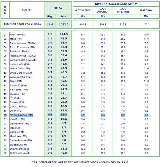 Encuesta de preferencia de Radios Limeñas CPI